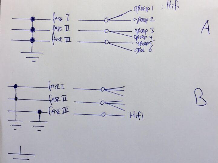 Separate hifi stroomgroep